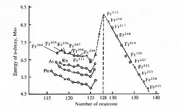 Dependence of the energy of alpha-decay in Fr, Rn, At and Po
